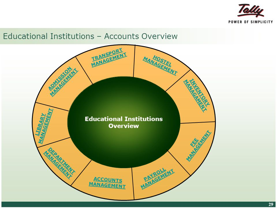 © Tally Solutions Pvt. Ltd. All Rights Reserved 29 Educational Institutions – Accounts Overview Educational Institutions Overview PAYROLL MANAGEMENT D