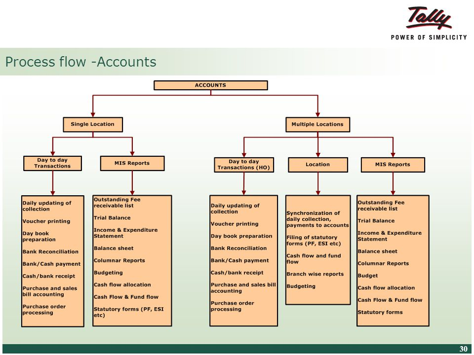 © Tally Solutions Pvt. Ltd. All Rights Reserved 30 Process flow -Accounts