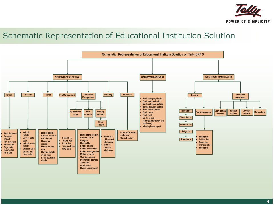 © Tally Solutions Pvt. Ltd. All Rights Reserved 4 4 Schematic Representation of Educational Institution Solution