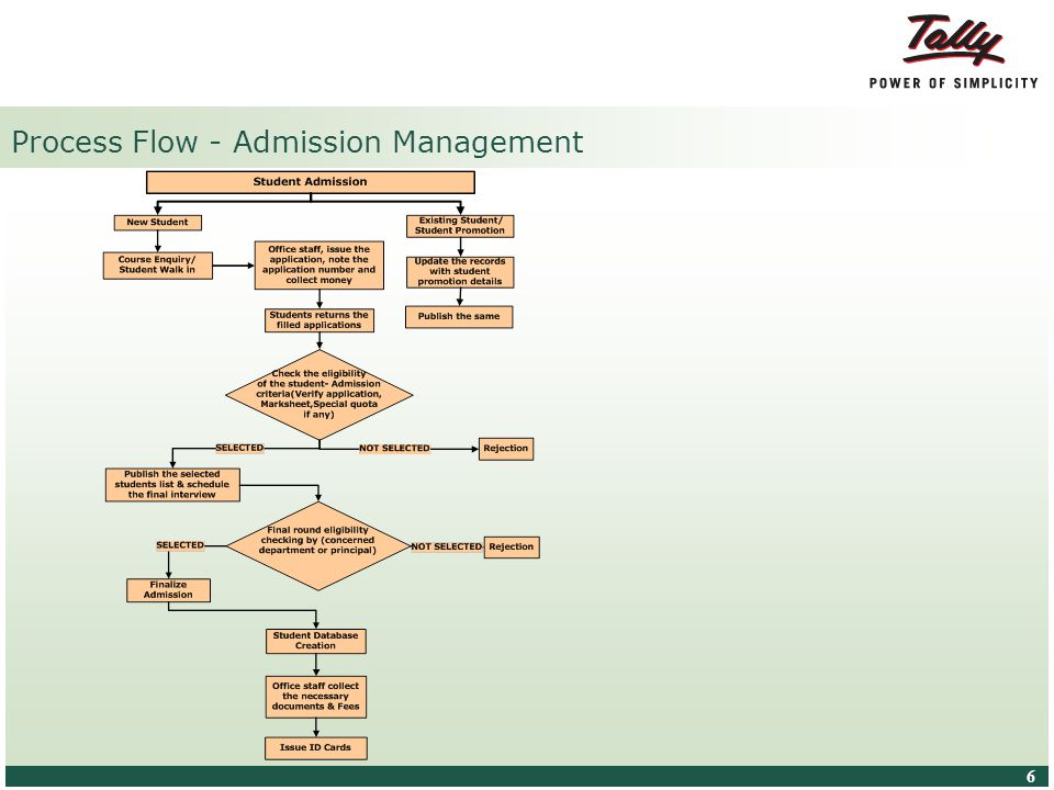 © Tally Solutions Pvt. Ltd. All Rights Reserved 6 6 Process Flow - Admission Management