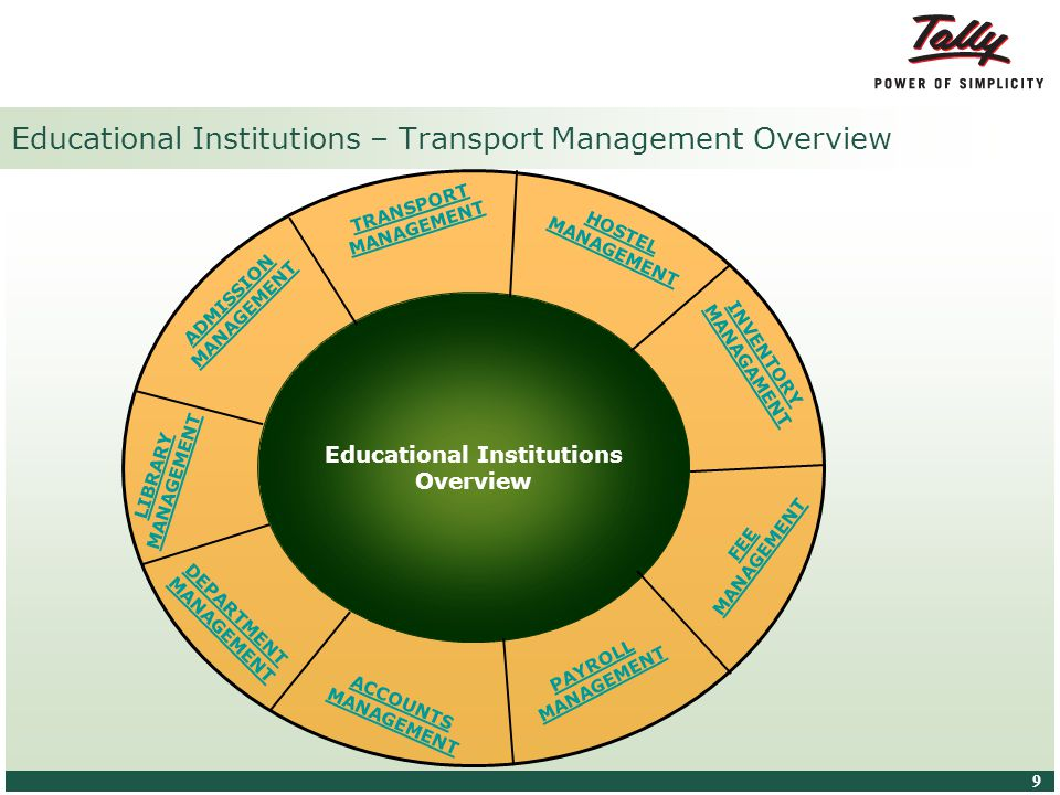© Tally Solutions Pvt. Ltd. All Rights Reserved 9 9 Educational Institutions – Transport Management Overview Educational Institutions Overview PAYROLL