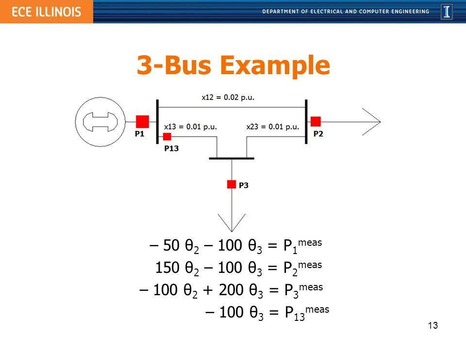3-Bus Example – 50 θ 2 – 100 θ 3 = P 1 meas 150 θ 2 – 100 θ 3 = P 2 meas – 100 θ 2 + 200 θ 3 = P 3 meas – 100 θ 3 = P 13 meas 13