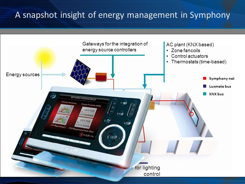 A snapshot insight of energy management in Symphony AC plant (KNX based) Zone fancoils Control actuators Thermostats (time-based) Energy sources Gateways for the integration of energy source controllers LUXMATE bus for lighting control Symphony net Luxmate bus KNX bus