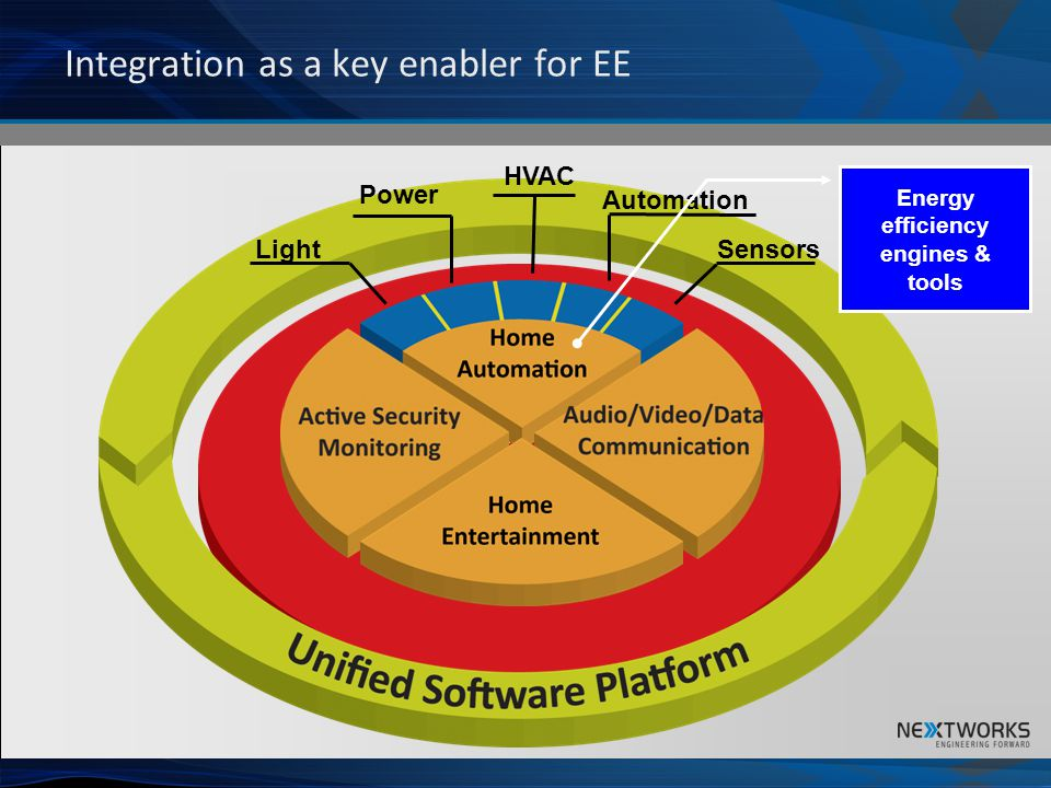 Integration as a key enabler for EE Common Network Infrastructure Light Power HVAC Automation Sensors Energy efficiency engines & tools