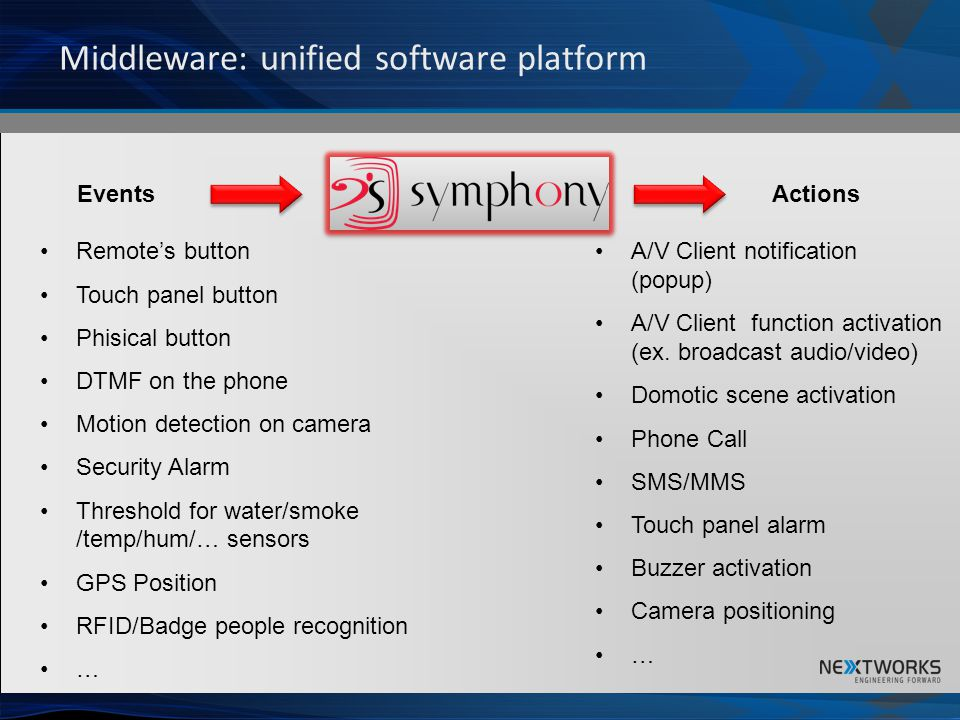Middleware: unified software platform EventsActions Remotes button Touch panel button Phisical button DTMF on the phone Motion detection on camera Sec