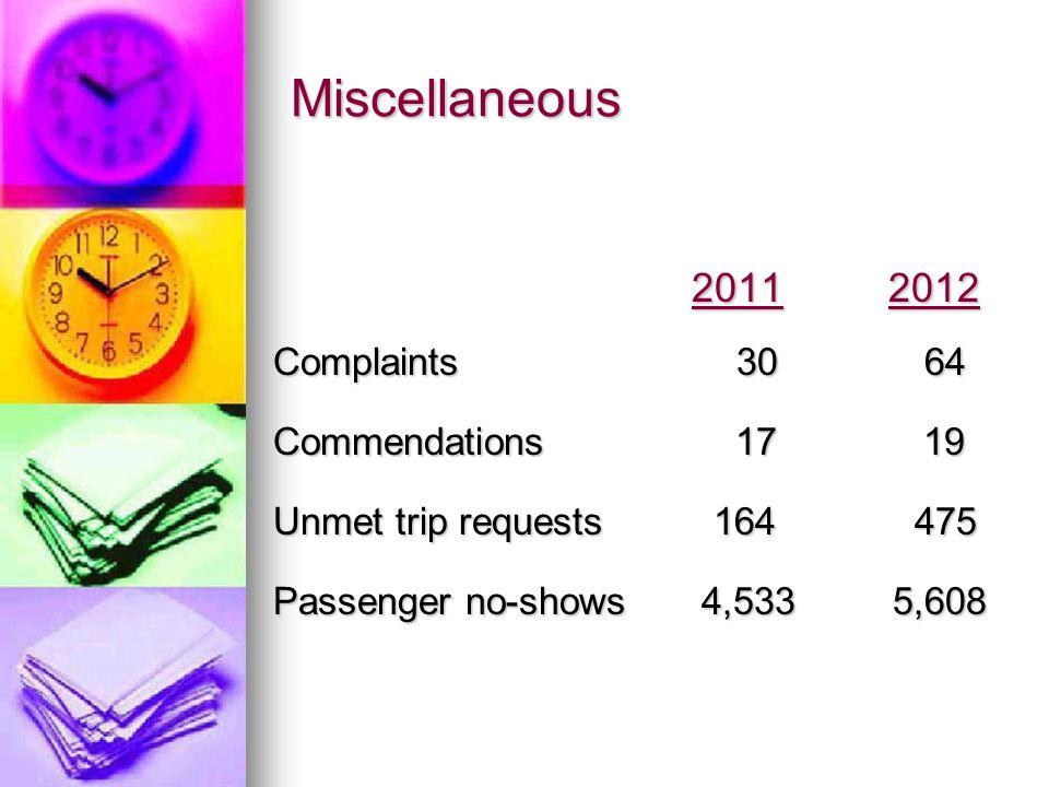 Miscellaneous 2011 2012 2011 2012 Complaints 30 64 Commendations 17 19 Unmet trip requests 164 475 Passenger no-shows 4,533 5,608