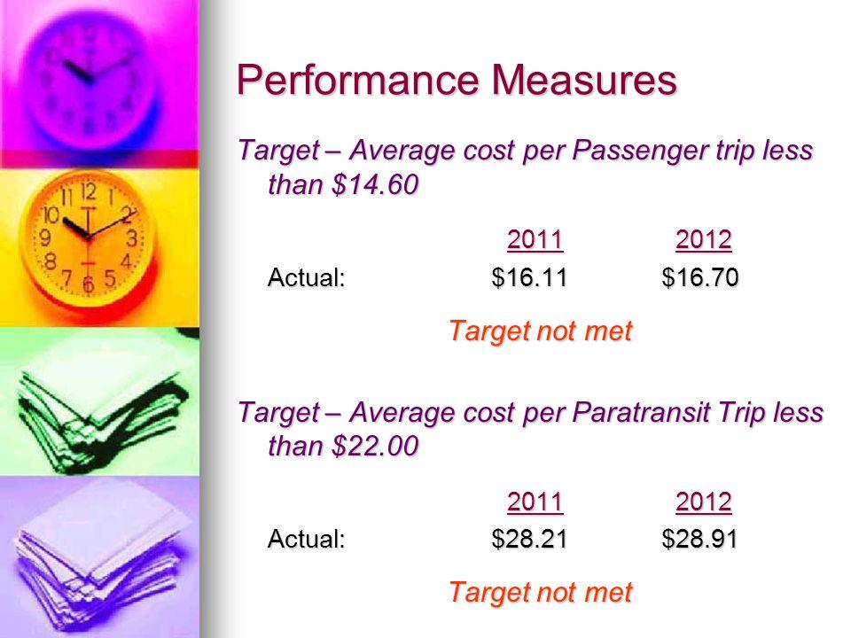 Performance Measures Target – Average cost per Passenger trip less than $14.60 2011 2012 2011 2012 Actual:$16.11 $16.70 Target not met Target – Average cost per Paratransit Trip less than $22.00 2011 2012 2011 2012 Actual:$28.21$28.91 Target not met