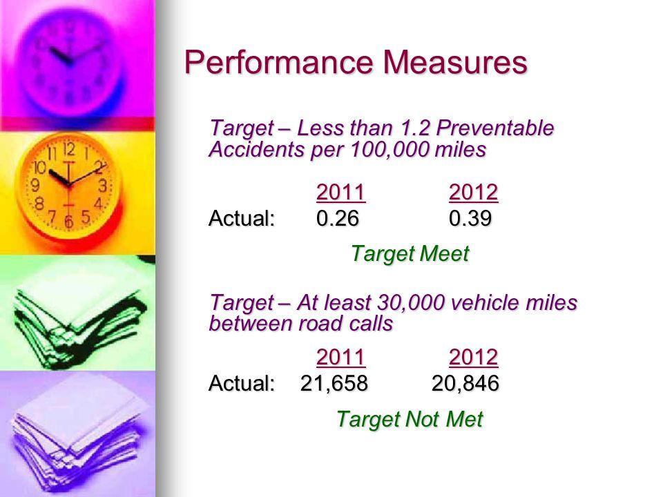 Performance Measures Target – Less than 1.2 Preventable Accidents per 100,000 miles 20112012 Actual:0.260.39 Target Meet Target – At least 30,000 vehicle miles between road calls 2011 2012 Actual: 21,658 20,846 Target Not Met