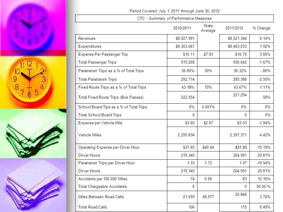 Period Covered: July 1, 2011 through June 30, 2012 CTC - Summary of Performance Measures 2010/2011 State Average 2011/2012% Change Revenues$8,027,991$8,521,3446.14% Expenditures$8,303,047$8,463,0331.92% Expense Per Passenger Trip$16.11.51 $7.51$16.703.66% Total Passenger Trips515,268506,642-1.67% Paratransit Trips as a % of Total Trips56.80%30%56.32%-.80% Total Paratransit Trips292,714285,388-2.50% Fixed Route Trips as a % of Total Trips.19 43.19%70%43.67%1.11% Total Fixed Route Trips (Bus Passes)222,554 221,254.58% School Board Tips as a % of Total Trips0%0.001%0% Total School Board Trips000% Expense per Vehicle Mile$3.60$2.67$3.53-1.94% Vehicle Miles2,295,8342,397,3714.42% Operating Expense per Driver Hour$37.65$40.64$31.93-15.19% Driver Hours219,340264,99120.81% Paratransit Trips per Driver Hour1.331.721.07-19.54% Driver Hours219,340264,99120.81% Accidents per 100,000 Miles.740.66.8312.16% Total Chargeable Accidents6950.00.% Miles Between Road Calls21,65948,977 20,846 3.74% Total Road Calls1061158.49%