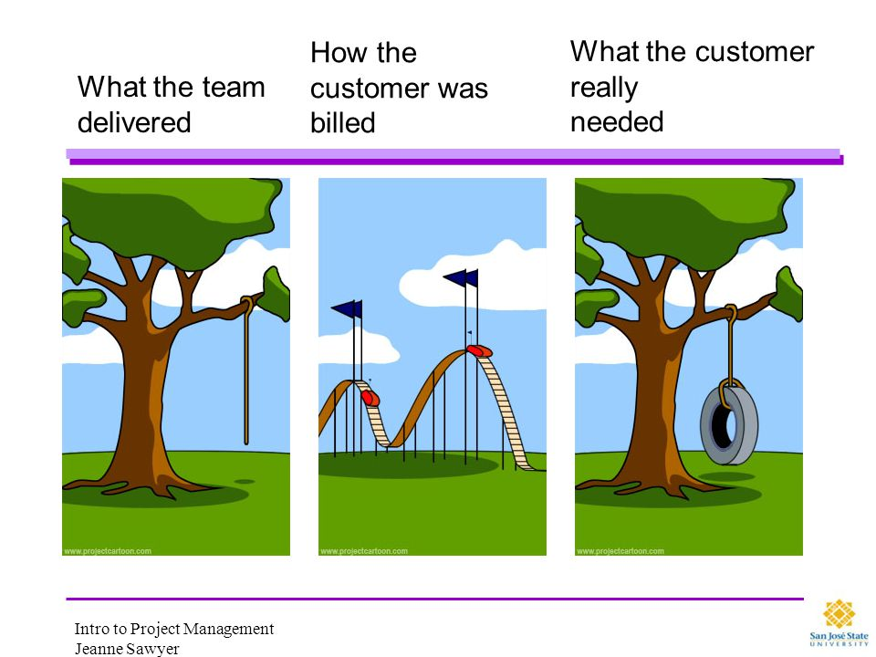 Intro to Project Management Jeanne Sawyer What the team delivered How the customer was billed What the customer really needed