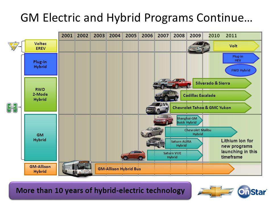20012002200320042005200720082009200620102011 GM Electric and Hybrid Programs Continue… GM-Allison Hybrid Bus Chevrolet Tahoe & GMC Yukon Cadillac Esca