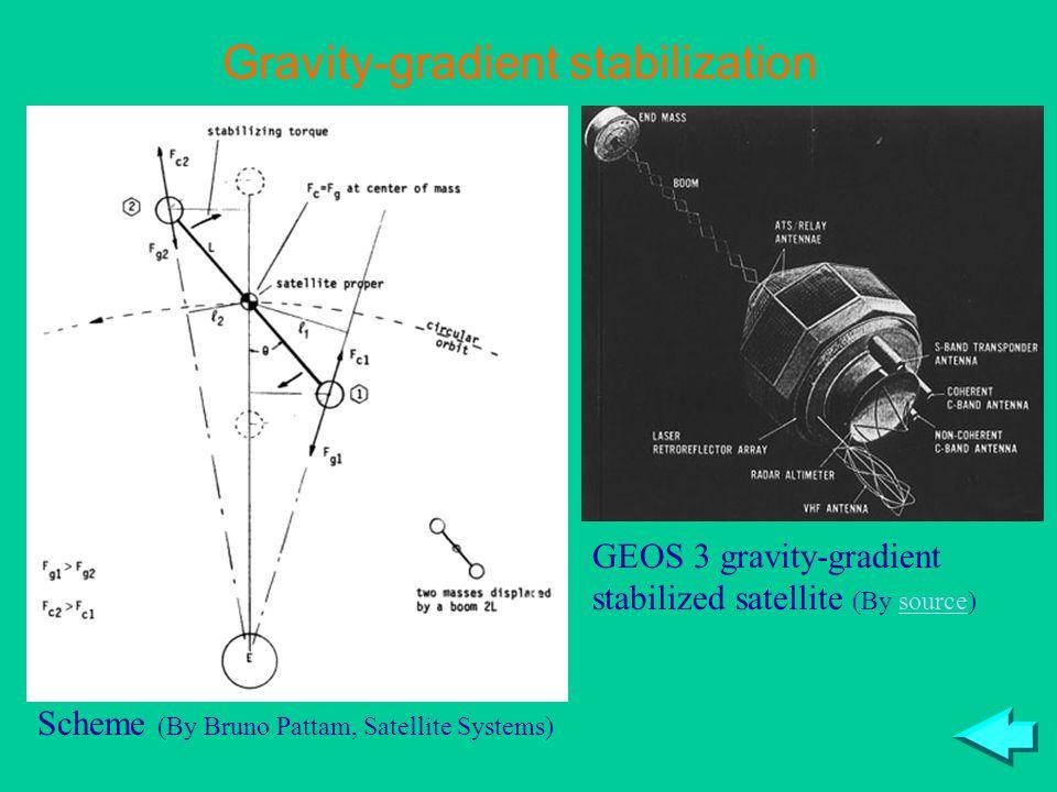 Gravity-gradient stabilization GEOS 3 gravity-gradient stabilized satellite (By source)source Scheme (By Bruno Pattam, Satellite Systems)