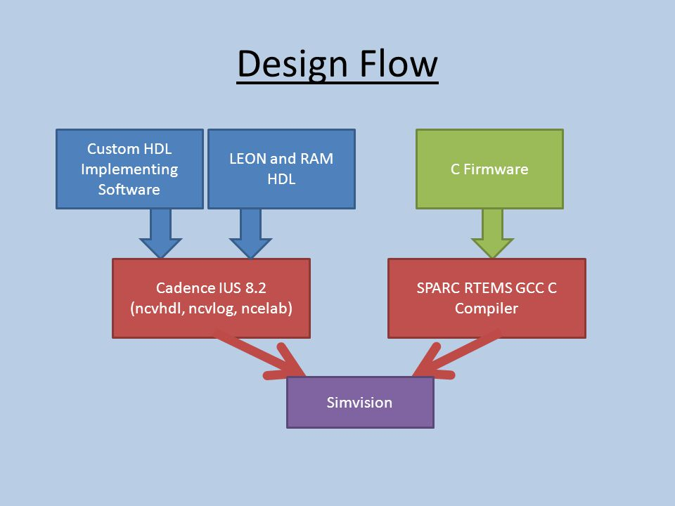 Design Flow Custom HDL Implementing Software Cadence IUS 8.2 (ncvhdl, ncvlog, ncelab) LEON and RAM HDL C Firmware SPARC RTEMS GCC C Compiler Simvision
