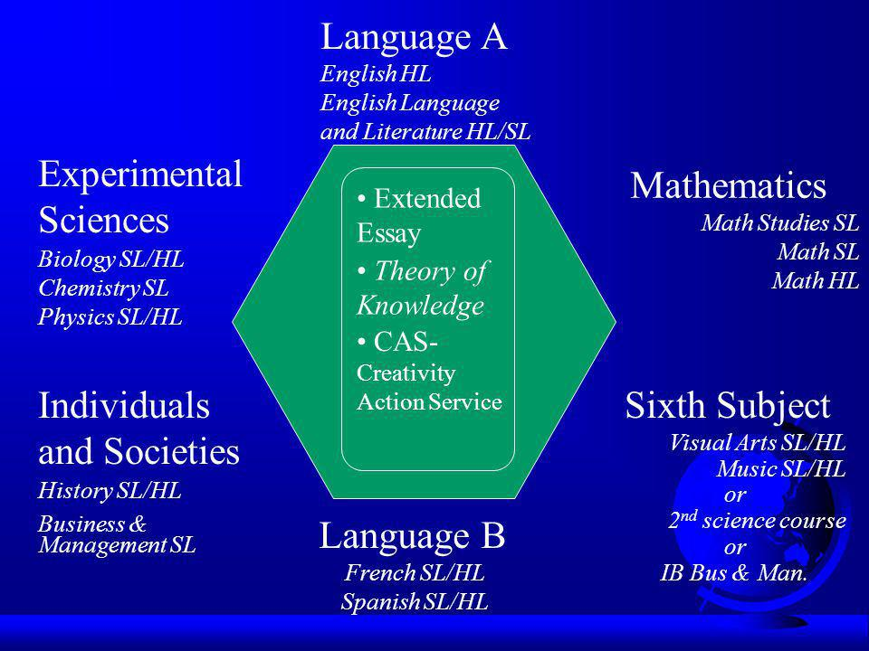 Language A English HL English Language and Literature HL/SL Language B French SL/HL Spanish SL/HL Mathematics Math Studies SL Math SL Math HL Experime