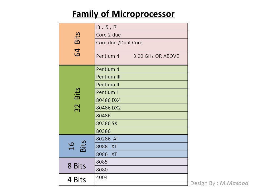 Microprocessor 87654321 MEMORYMEMORY 0000 0001 0002 64KB/ 65536 Design By : M.Masood