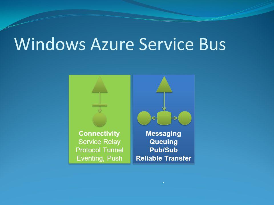 Windows Azure Service Bus Reliable, Messaging Queuing Pub/Sub Reliable Transfer Messaging Queuing Pub/Sub Reliable Transfer.