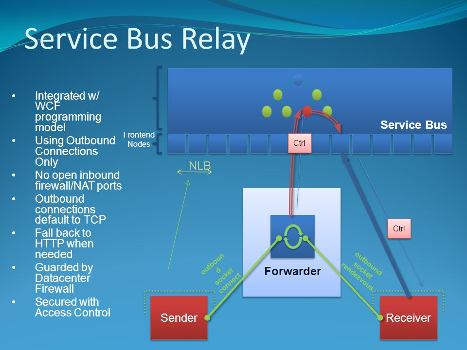 Service Bus Relay Service Bus Sender Receiver Frontend Nodes Ctrl Forwarder outboun d socket connect outbound socket rendezvous Ctrl NLB Integrated w/ WCF programming model Using Outbound Connections Only No open inbound firewall/NAT ports Outbound connections default to TCP Fall back to HTTP when needed Guarded by Datacenter Firewall Secured with Access Control