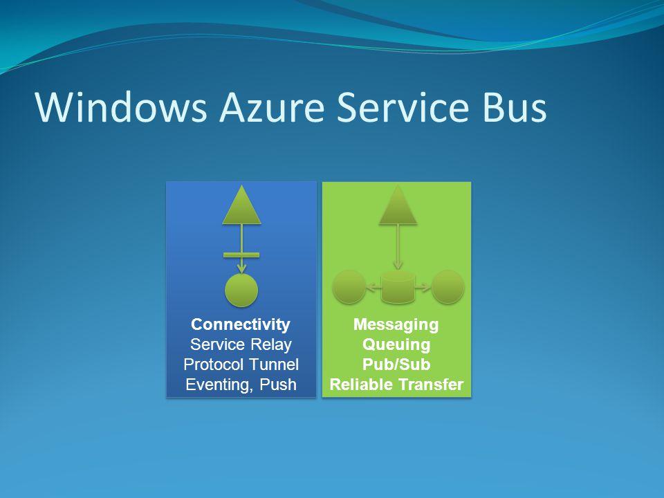 Windows Azure Service Bus Reliable,.