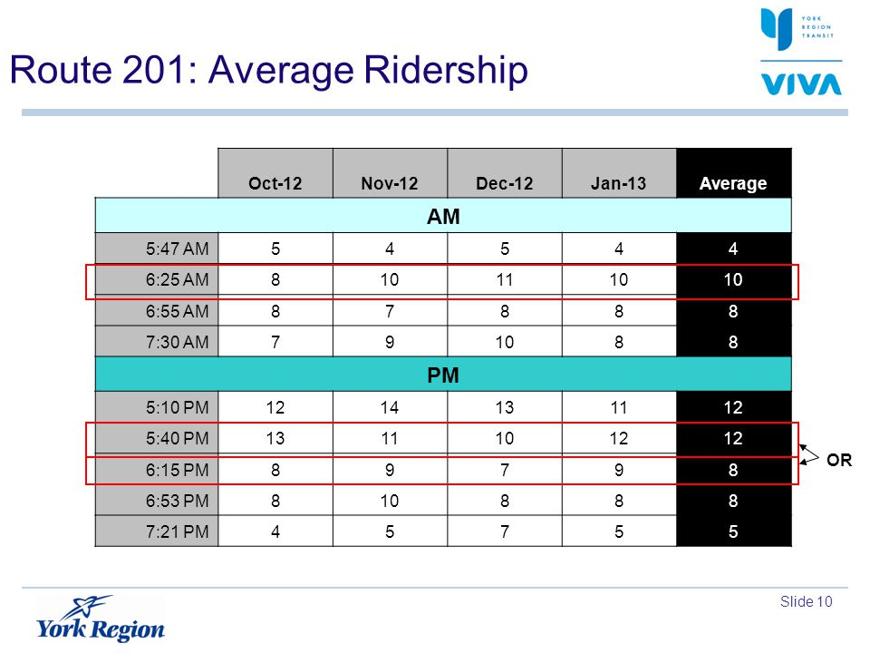 Slide 10 Route 201: Average Ridership Oct-12Nov-12Dec-12Jan-13Average AM 5:47 AM54544 6:25 AM8101110 6:55 AM87888 7:30 AM791088 PM 5:10 PM1214131112 5:40 PM13111012 6:15 PM89798 6:53 PM810888 7:21 PM45755 OR