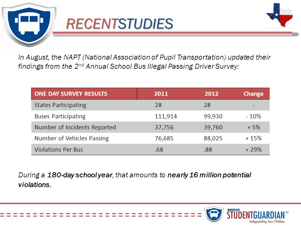RECENTSTUDIES In August, the NAPT (National Association of Pupil Transportation) updated their findings from the 2 nd Annual School Bus Illegal Passin