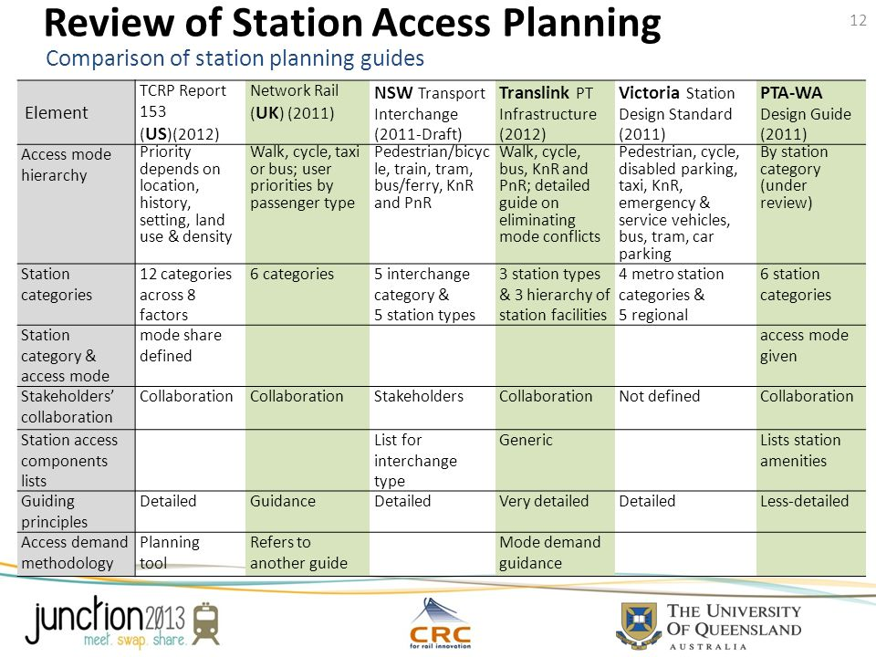 Review of Station Access Planning Element TCRP Report 153 ( US )(2012) Network Rail ( UK ) (2011) NSW Transport Interchange (2011-Draft) Translink PT