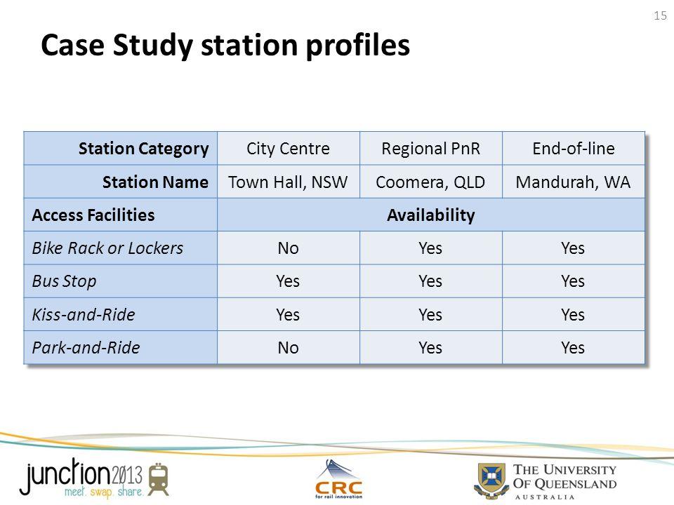Case Study station profiles 15