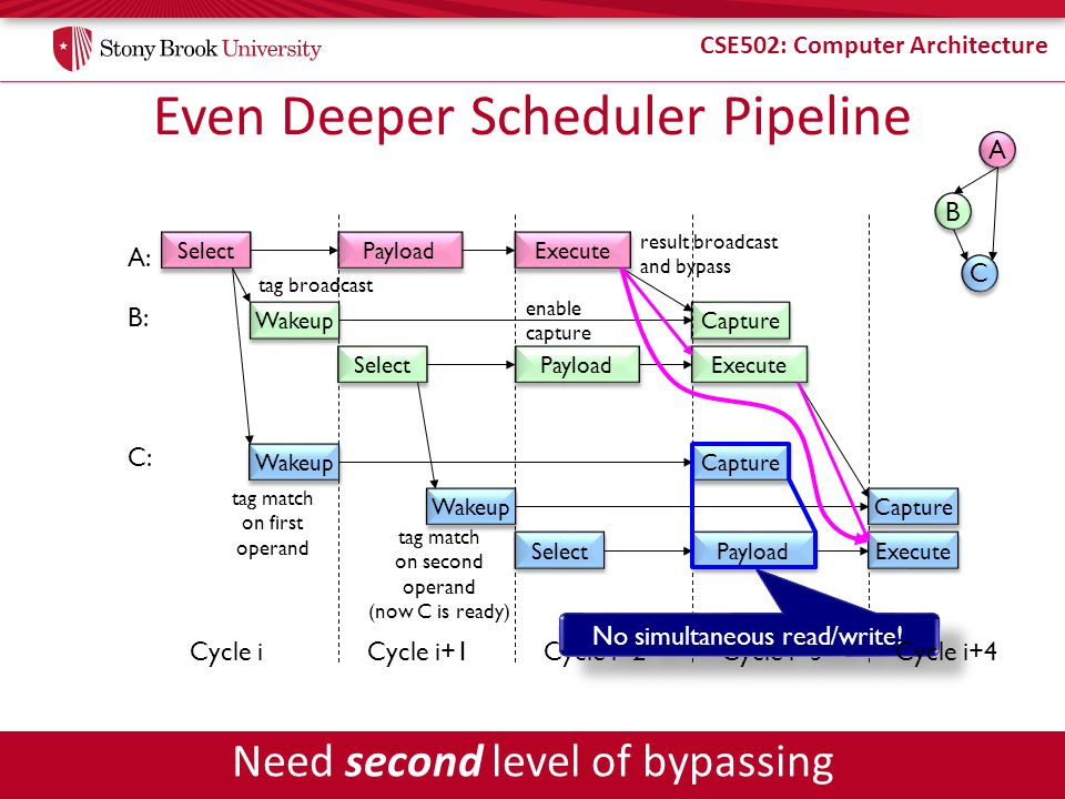 CSE502: Computer Architecture Even Deeper Scheduler Pipeline Select Payload A: Execute Capture B: tag broadcast result broadcast and bypass enable capture C: Cycle i Wakeup Select Wakeup Payload Execute Select Payload Execute Capture Cycle i+1Cycle i+2Cycle i+3 Capture Wakeup tag match on first operand tag match on second operand (now C is ready) No simultaneous read/write.