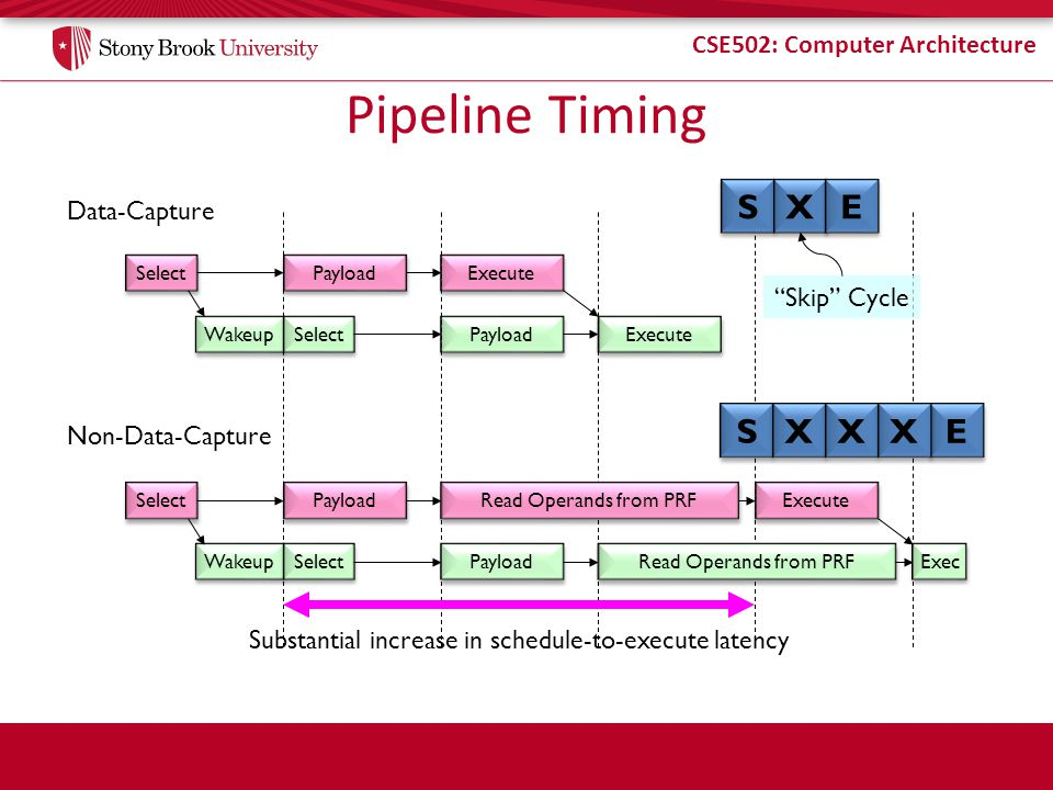 CSE502: Computer Architecture Pipeline Timing Select Payload Wakeup Execute Select Payload Execute Select Payload Read Operands from PRF Wakeup Execute Select Payload Read Operands from PRF Exec S S X X E E X X X X S S X X E E Skip Cycle Substantial increase in schedule-to-execute latency Data-Capture Non-Data-Capture