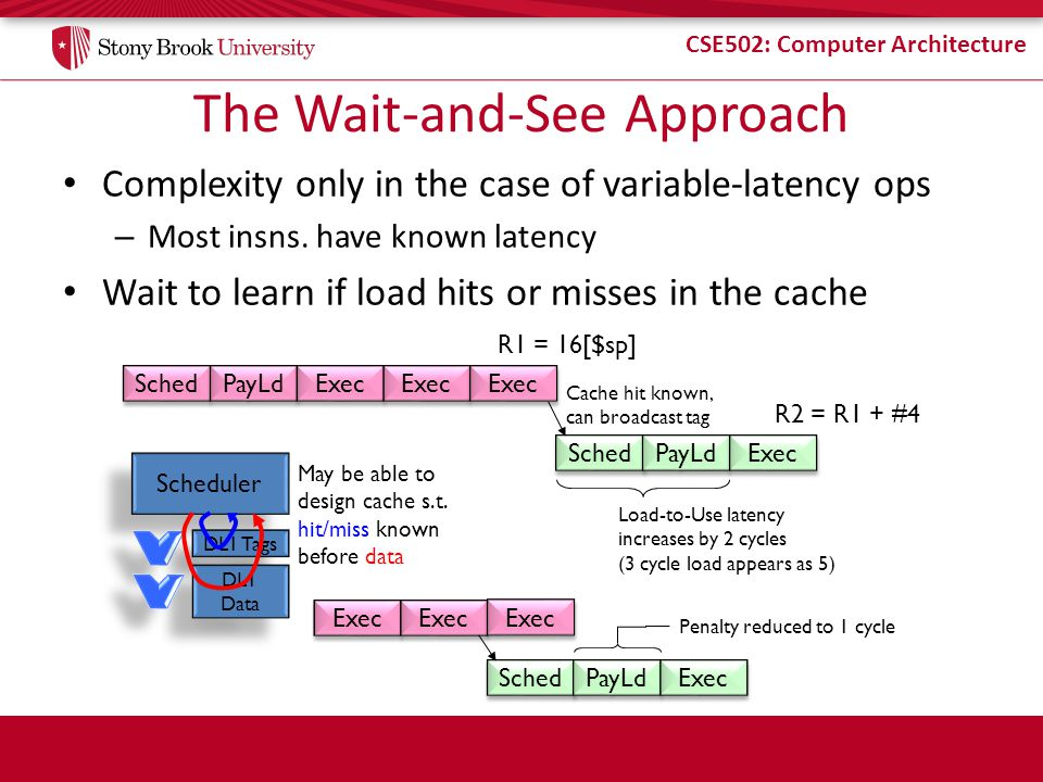 CSE502: Computer Architecture The Wait-and-See Approach Complexity only in the case of variable-latency ops – Most insns.