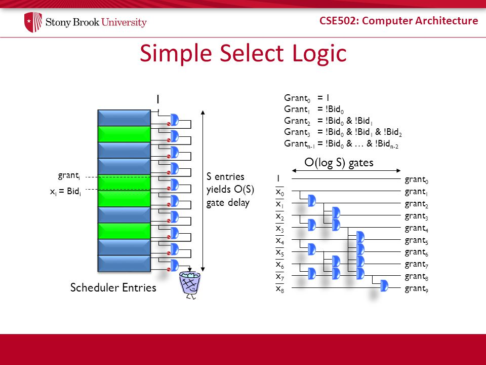 CSE502: Computer Architecture Simple Select Logic Scheduler Entries 1 S entries yields O(S) gate delay Grant 0 = 1 Grant 1 = !Bid 0 Grant 2 = !Bid 0 & !Bid 1 Grant 3 = !Bid 0 & !Bid 1 & !Bid 2 Grant n-1 = !Bid 0 & … & !Bid n-2 1 x0x0 x1x1 x2x2 x3x3 x4x4 x5x5 x6x6 x7x7 x8x8 grant 0 x i = Bid i grant i grant 1 grant 2 grant 3 grant 4 grant 5 grant 6 grant 7 grant 8 grant 9 O(log S) gates