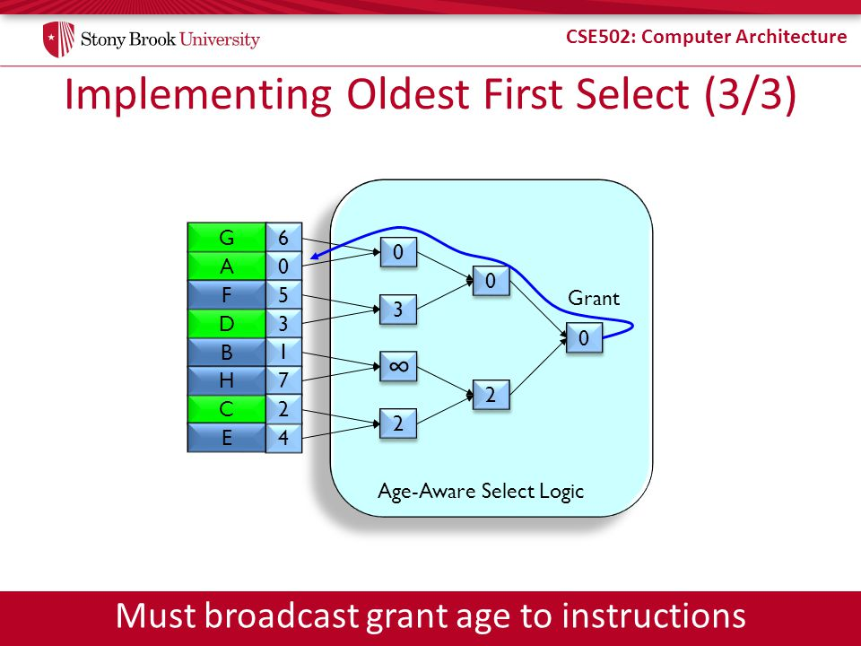 CSE502: Computer Architecture Implementing Oldest First Select (3/3) B C A D E F H G 4 6 0 5 3 1 7 2 0 0 3 3 2 2 2 2 0 0 0 0 Age-Aware Select Logic Grant Must broadcast grant age to instructions
