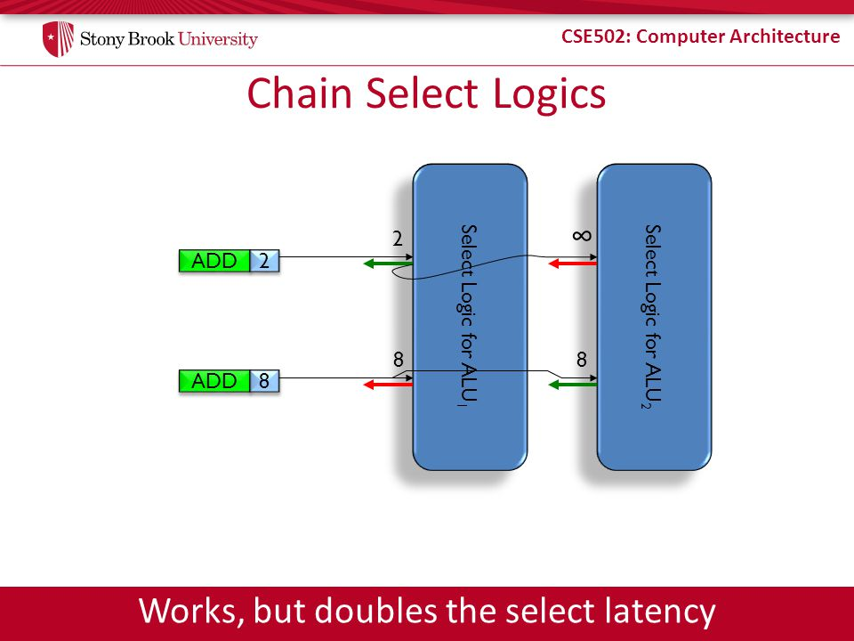 CSE502: Computer Architecture Chain Select Logics ADD 2 2 8 8 Select Logic for ALU 1 Select Logic for ALU 2 2 8 8 Works, but doubles the select latency