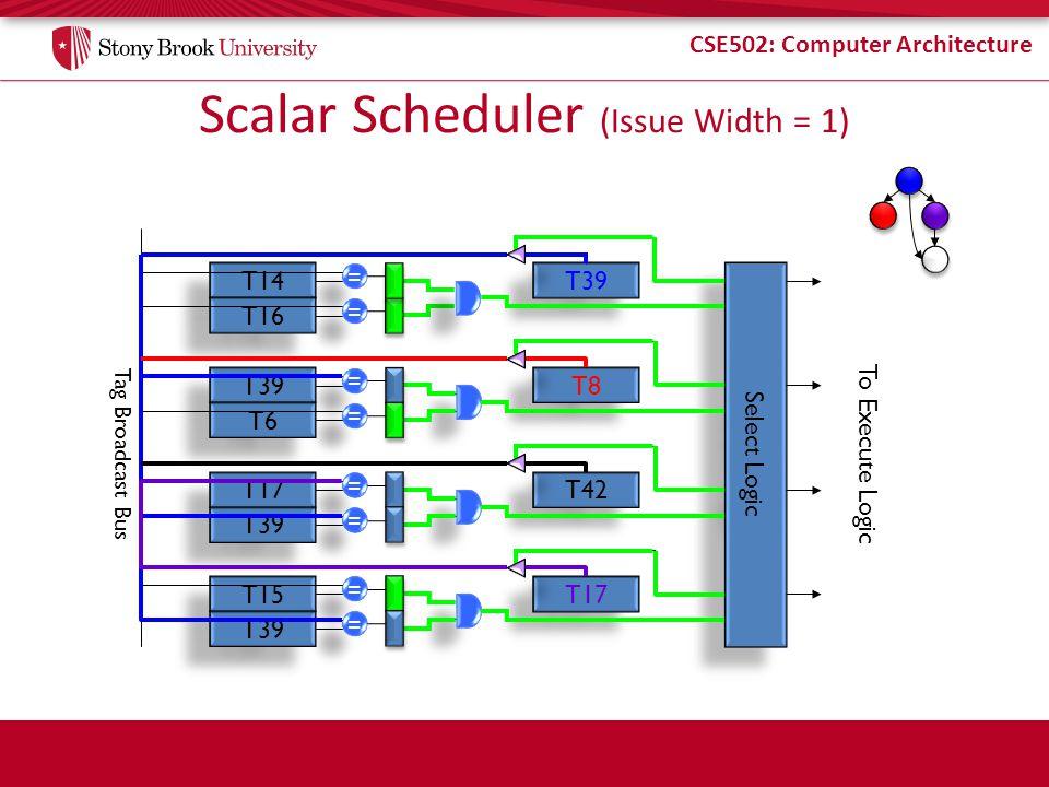 CSE502: Computer Architecture Scalar Scheduler (Issue Width = 1) T14 T16 T39 T6 T17 T39 T15 T39 = = = = = = = = = = = = = = = = T8 T17 T42 Select Logic To Execute Logic Tag Broadcast Bus
