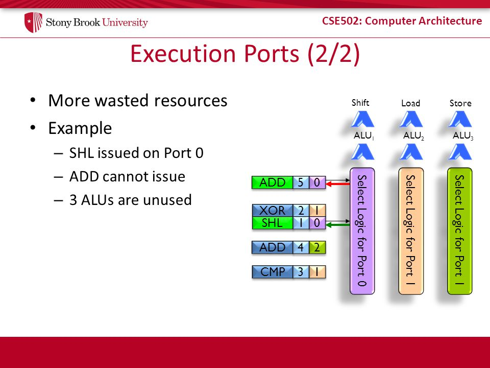CSE502: Computer Architecture Execution Ports (2/2) More wasted resources Example – SHL issued on Port 0 – ADD cannot issue – 3 ALUs are unused XOR SHL 2 2 1 1 Select Logic for Port 0 Select Logic for Port 1 1 1 0 0 ADD 4 4 2 2 5 5 0 0 CMP 3 3 1 1 ALU 1 Shift ALU 2 Load Select Logic for Port 1 ALU 3 Store
