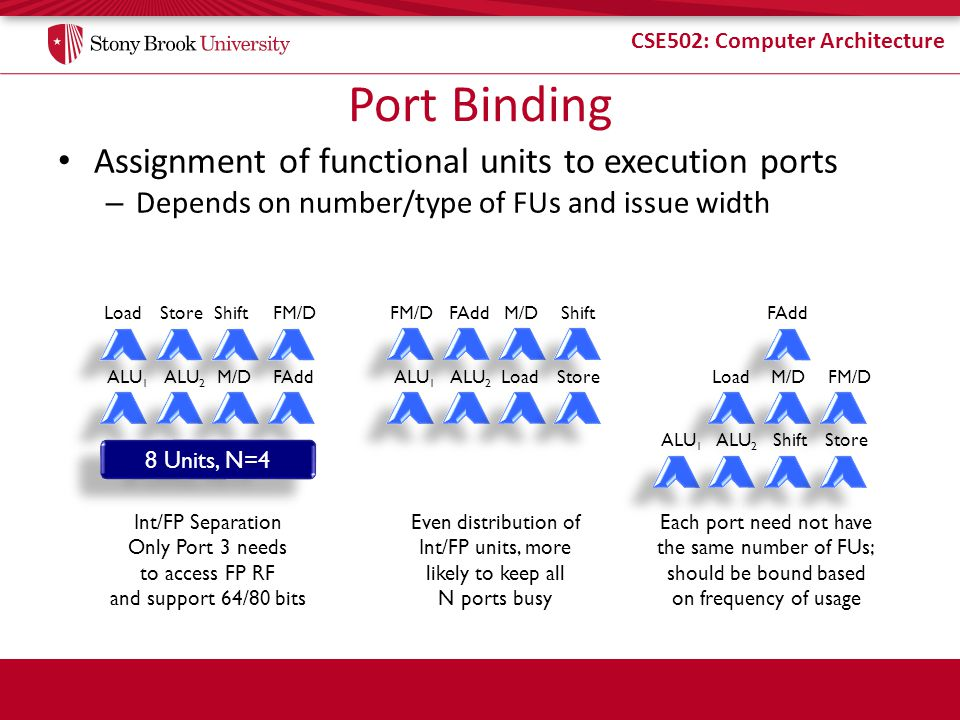 CSE502: Computer Architecture Port Binding Assignment of functional units to execution ports – Depends on number/type of FUs and issue width FAdd FM/D ALU 1 ALU 2 M/D ShiftLoadStore 8 Units, N=4 Int/FP Separation Only Port 3 needs to access FP RF and support 64/80 bits ALU 1 ALU 2 Load M/D Store ShiftFM/DFAdd Even distribution of Int/FP units, more likely to keep all N ports busy ALU 1 ALU 2 Load Shift M/D Store FAdd FM/D Each port need not have the same number of FUs; should be bound based on frequency of usage