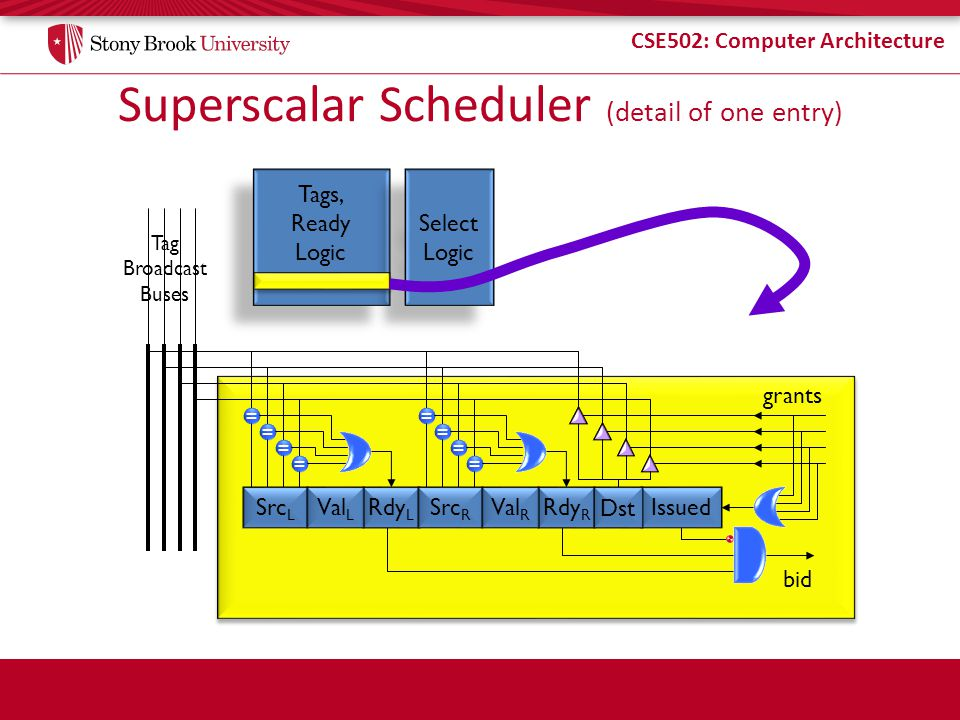 CSE502: Computer Architecture Tags, Ready Logic Tags, Ready Logic Select Logic Select Logic Superscalar Scheduler (detail of one entry) Tag Broadcast Buses = = = = = = = = bid grants Src L Rdy L Val L IssuedSrc R Rdy R Val R Dst