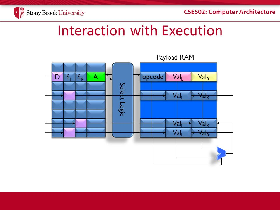 CSE502: Computer Architecture Interaction with Execution A A Select Logic SRSR SRSR D D SLSL SLSL opcode Val L Val R Val L Val R Val L Val R Val L Val R Payload RAM