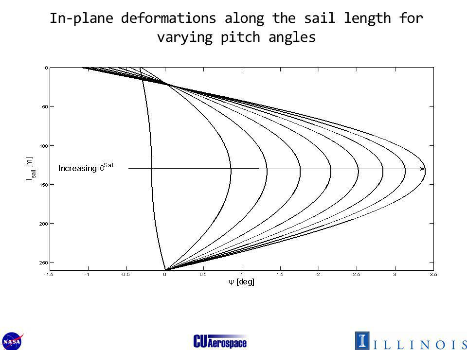 In-plane deformations along the sail length for varying pitch angles