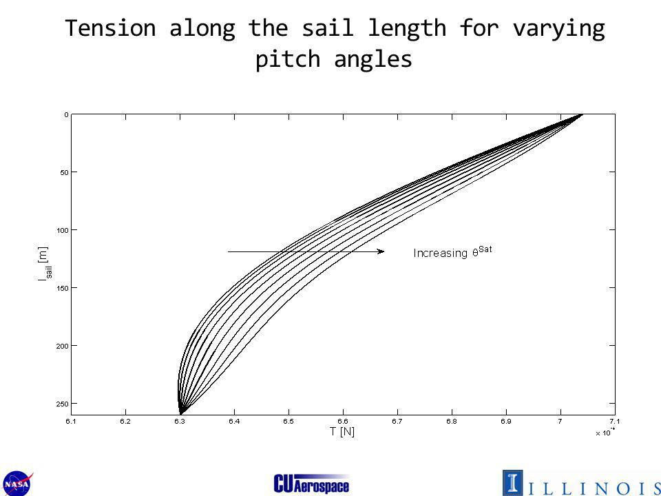 Tension along the sail length for varying pitch angles