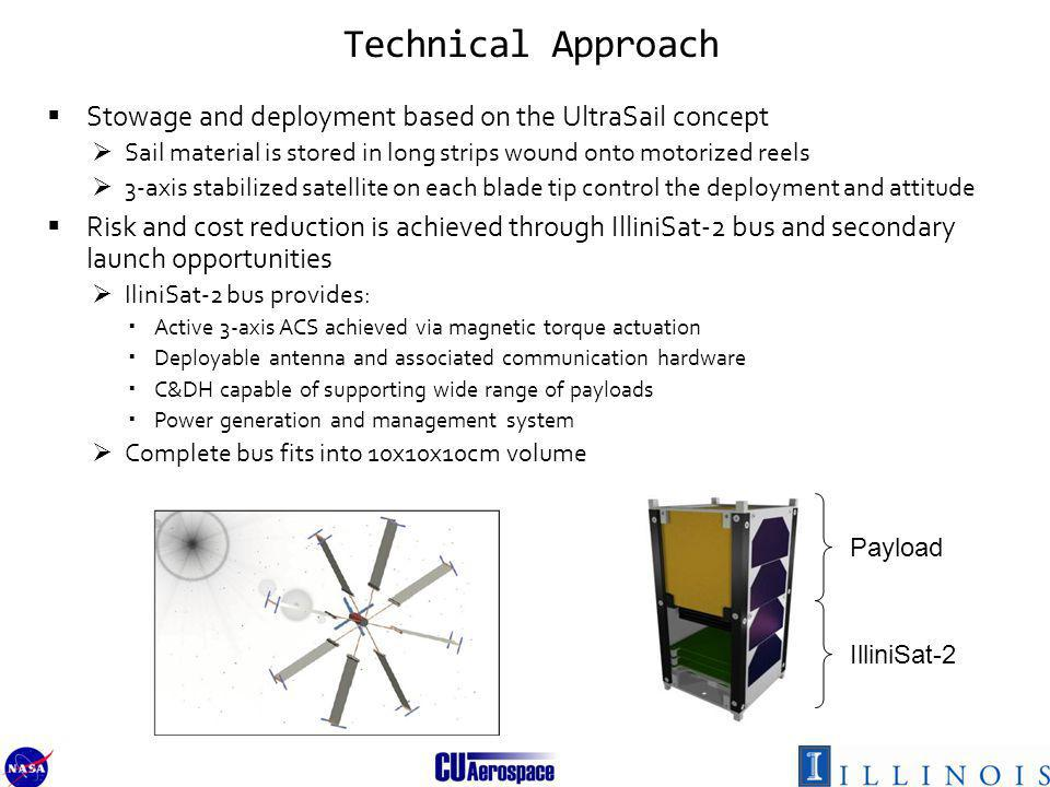Technical Approach Stowage and deployment based on the UltraSail concept Sail material is stored in long strips wound onto motorized reels 3-axis stabilized satellite on each blade tip control the deployment and attitude Risk and cost reduction is achieved through IlliniSat-2 bus and secondary launch opportunities IliniSat-2 bus provides: Active 3-axis ACS achieved via magnetic torque actuation Deployable antenna and associated communication hardware C&DH capable of supporting wide range of payloads Power generation and management system Complete bus fits into 10x10x10cm volume IlliniSat-2 Bus Payload