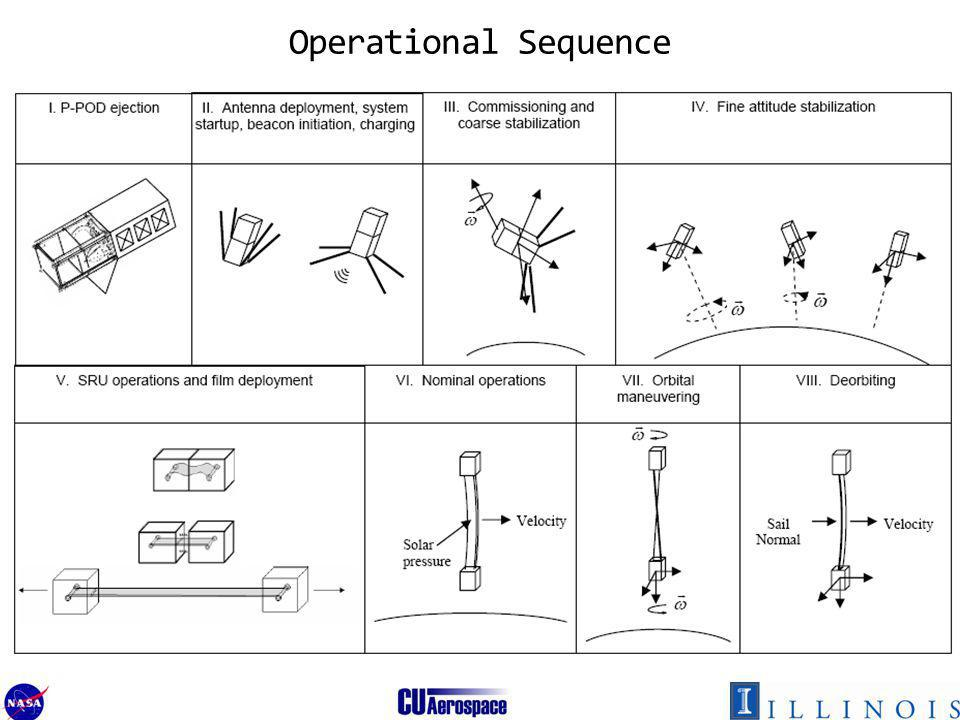 55 Operational Sequence
