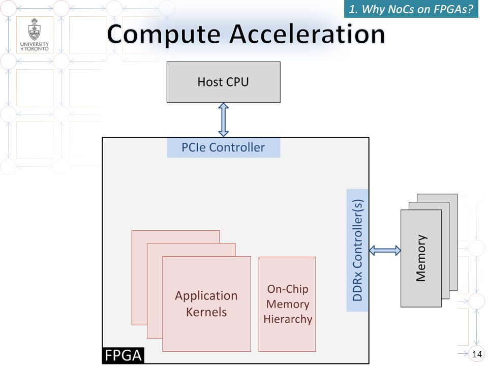 14 1. Why NoCs on FPGAs?