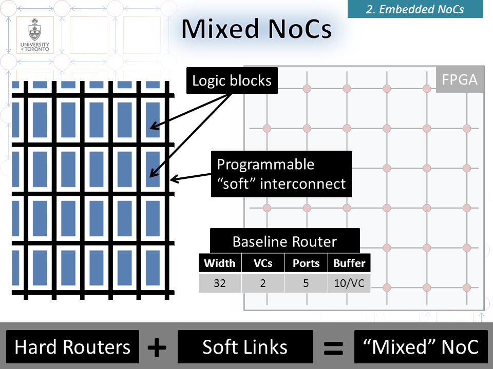 FPGA Router 19 2. Embedded NoCs Logic blocks Baseline Router Programmable soft interconnect WidthVCsPortsBuffer 322510/VC Mixed NoCSoft LinksHard Rout