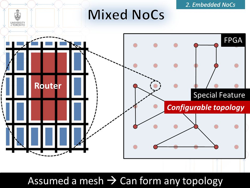 Router 21 Assumed a mesh Can form any topology FPGA 2. Embedded NoCs Special Feature Configurable topology
