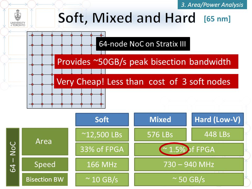 MixedHard (Low-V) Soft Speed Bisection BW ~ 1.5% of FPGA 33% of FPGA 730 – 940 MHz 166 MHz ~ 50 GB/s ~ 10 GB/s 64 – NoC [65 nm] 3. Area/Power Analysis