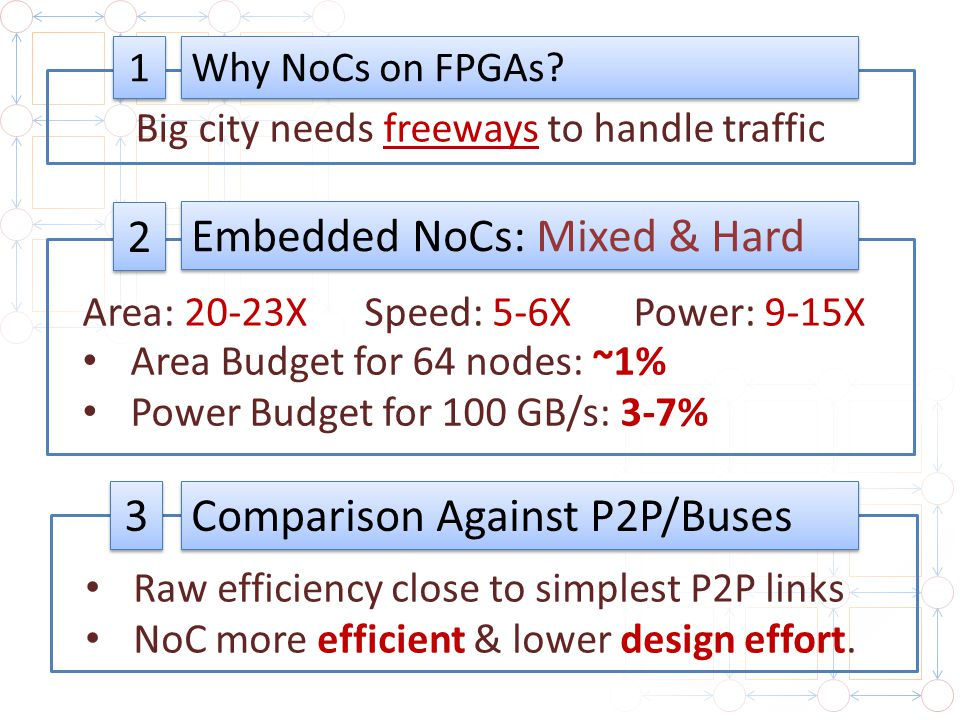 1 1 2 2 Big city needs freeways to handle traffic Area: 20-23X Why NoCs on FPGAs? Embedded NoCs: Mixed & Hard Speed: 5-6XPower: 9-15X Area Budget for