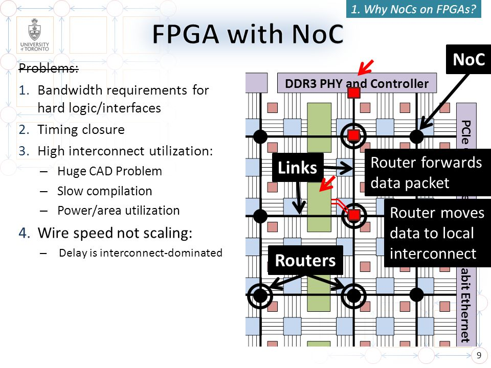 9 DDR3 PHY and Controller 1. Why NoCs on FPGAs? PCIe Controller Gigabit Ethernet Problems: 1.Bandwidth requirements for hard logic/interfaces 2.Timing