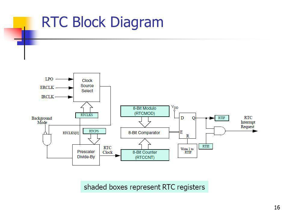 RTC Block Diagram 16 shaded boxes represent RTC registers