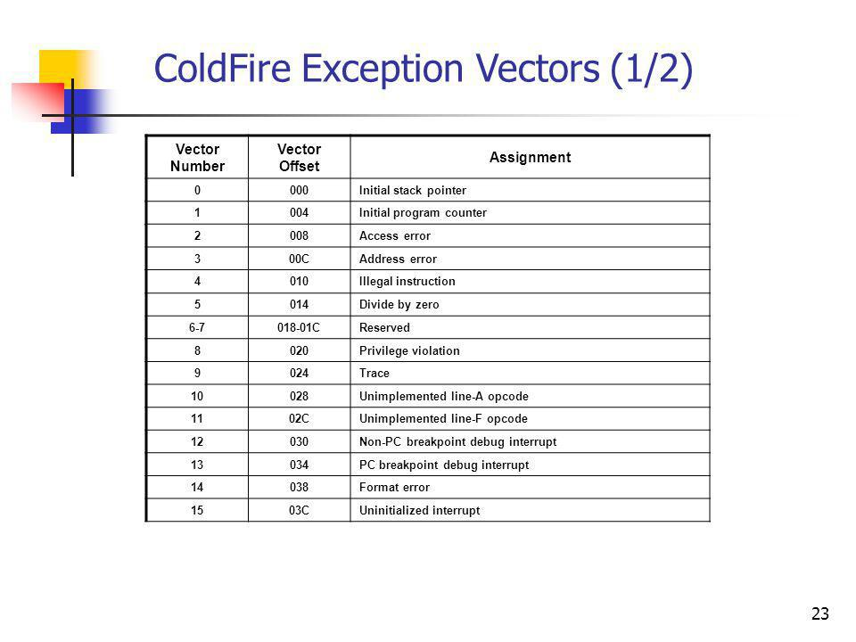 Vector Number Vector Offset Assignment 0000Initial stack pointer 1004Initial program counter 2008Access error 300CAddress error 4010Illegal instructio
