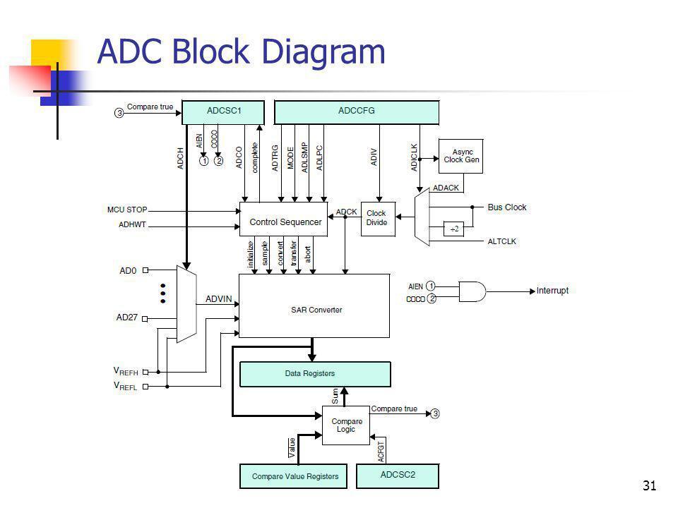 31 ADC Block Diagram